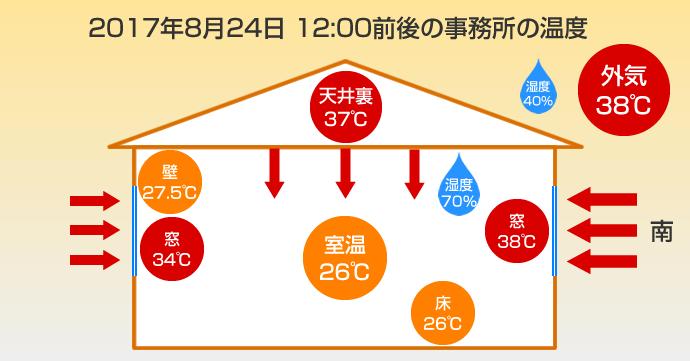 事務所の温度の図解