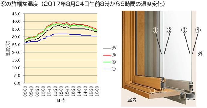 窓の詳細温度
