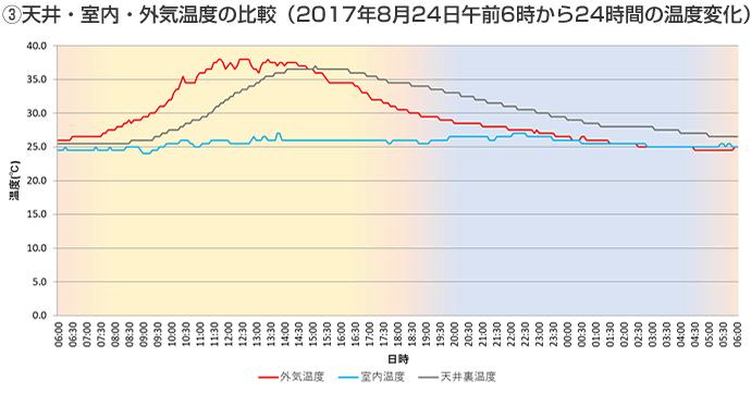 天井・室内・外気温度の比較